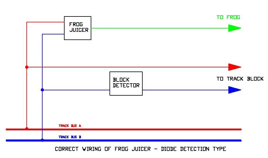 Block Detection