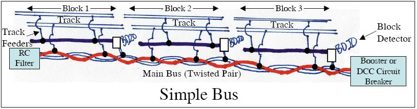 mark simple bus jpg rh wiringfordcc com DCC Wiring Guide Easy Wiring DCC